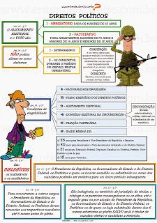 ENTENDEU DIREITO OU QUER QUE DESENHE ???: DIREITOS POLÍTICOS - ARTIGOS 14 A 17