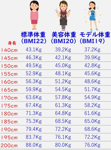 170cm モデル 体重 男