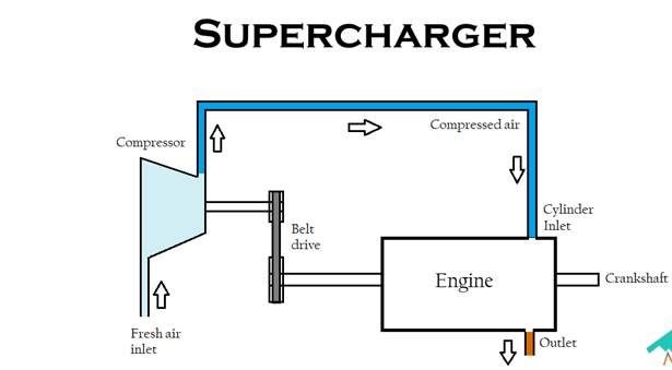 Engineering Updates Superchargers In 2020 Supercharger Engineering Turbocharger