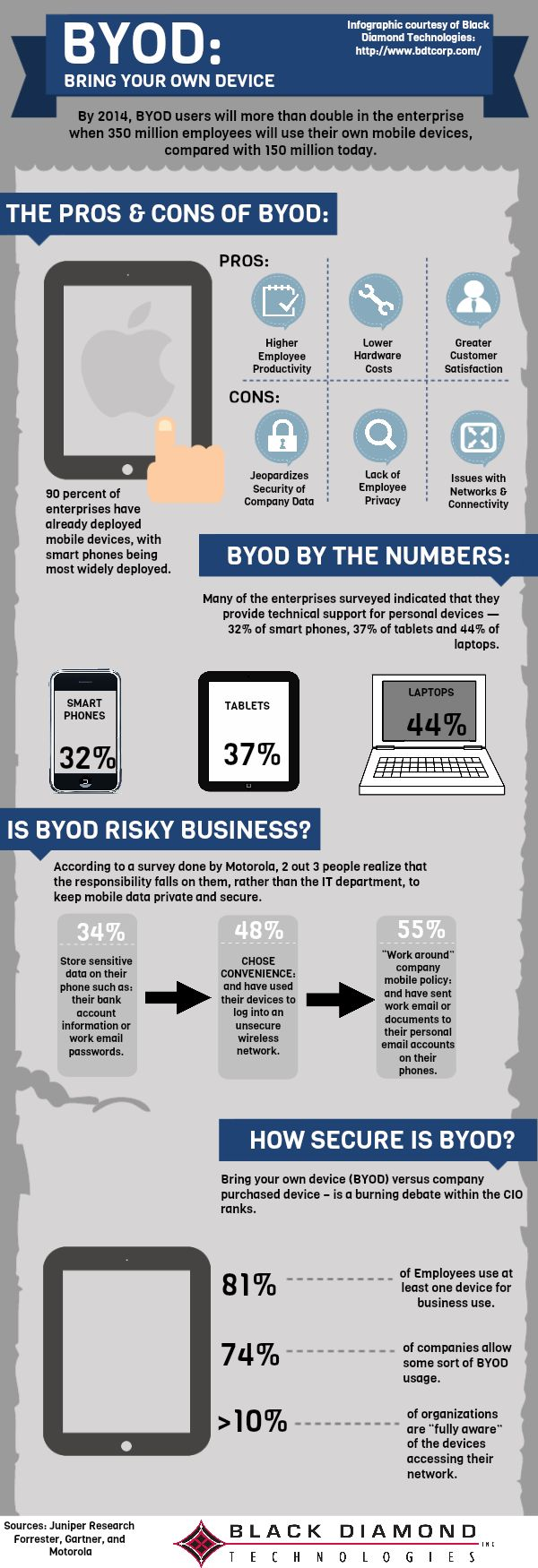 BYOD Infographic - security in the workplace