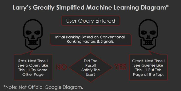 Has machine learning created a new model for SEO ranking?