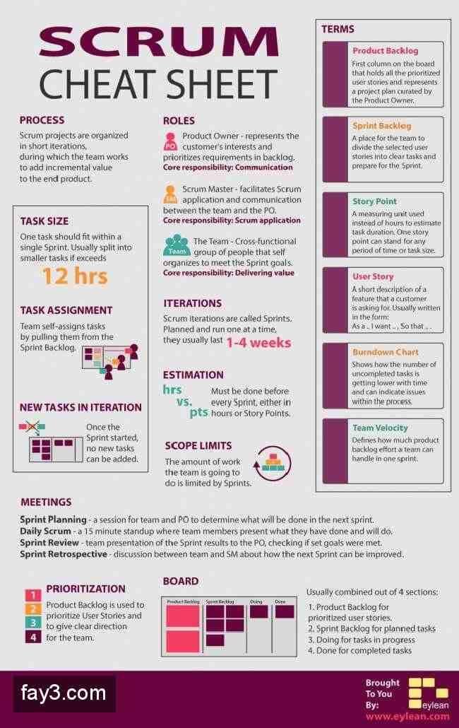 Scrum Cheat Sheet Infographic Agile Software Development