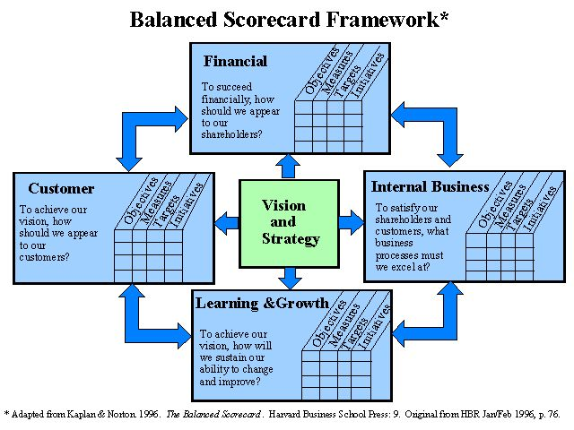 16 best university websites and initiatives images on pinterest balanced scorecard malvernweather Gallery
