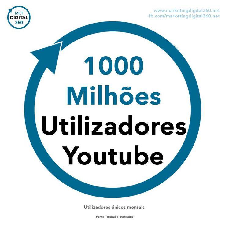 1000 milhões de utilizadores únicos mensais no youtube. Está a tirar todo o potencial do vídeo?