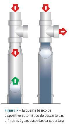 Sistema de aproveitamento de águas pluviais para usos não potáveis | Téchne