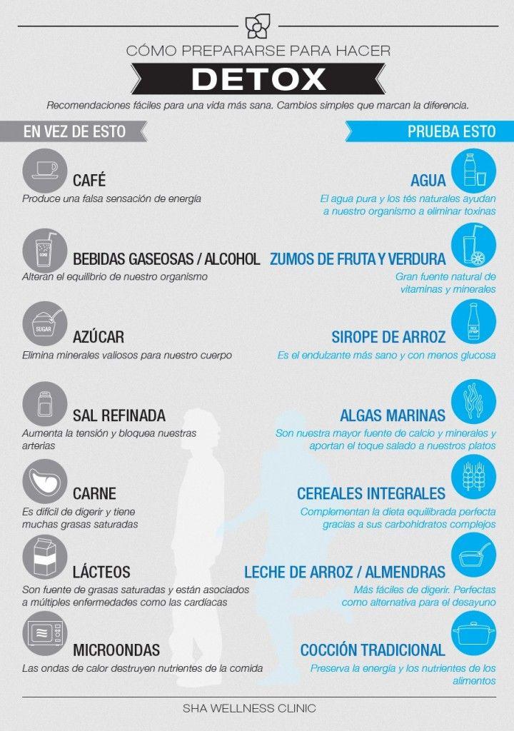 Cómo es una dieta DETOX? http://dietacoherente.com/2013/12/31/empieza-enero-sin-resaca-ni-toxinas/