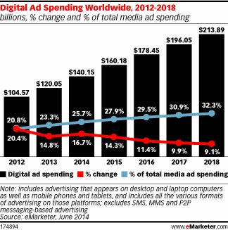 #DigitalAdvertising boosts global ad sales in 2014 - Relevanza #socialadvertising #socialmediamarketing