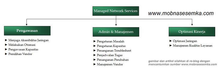 Managed Network Services adalah layanan pengaturan jaringan dari perusahaan IT outsourcing yang lebih ahli dan fokus dalam menangani jaringan komputer.