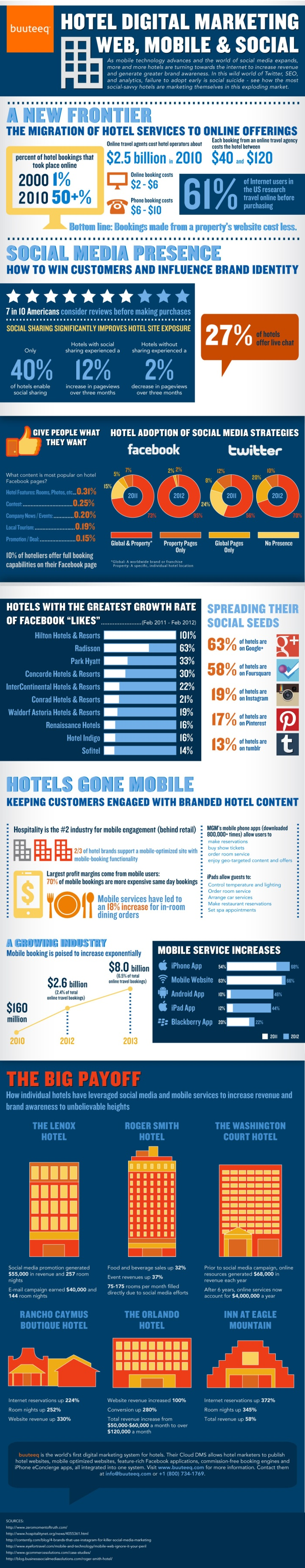 Hotel Marketing and technology: It is cheaper to gain an online booking from your website than from both online travel agencies (OTAs) and phone bookings.  Hotels that engage with social media increase bookings, while those that ignore it lose bookings.  The largest margin of profit comes from mobile bookers.  Social media campaigns encourage more bookings than traditional email campaigns.