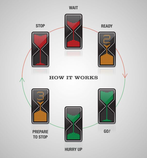 25 Useful Inventions You Didn't Even Know You Needed.  Hourglass traffic lights!
