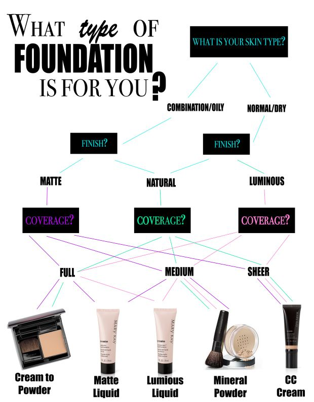 What type of foundation is for you?