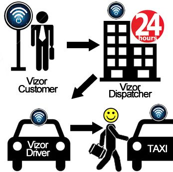 Así funciona nuestro servicio vizor   www.vizormobil.com