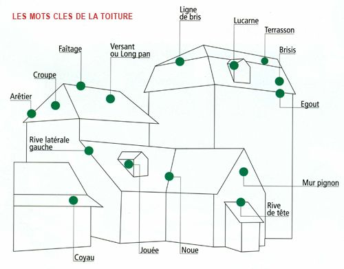 17 Best images about MeTieR / ChArPenteS / CouvErtUrEs ...