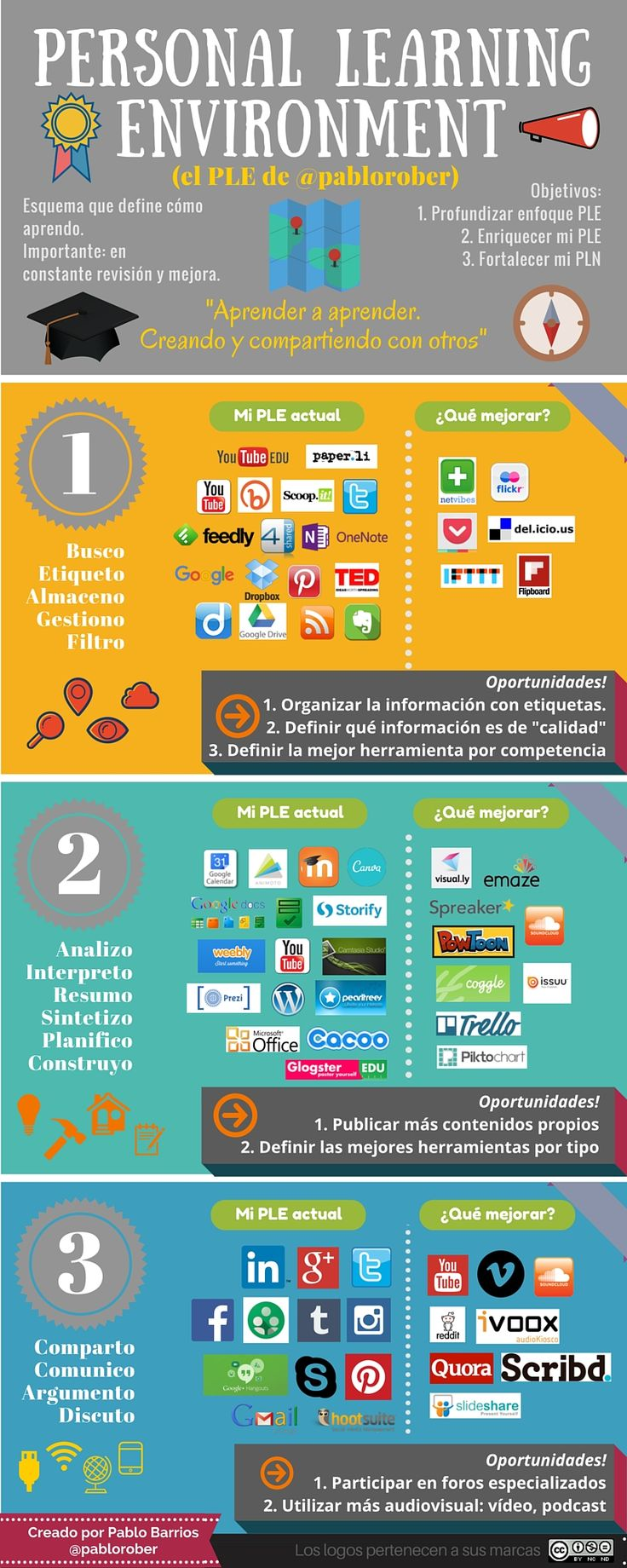 41 best TIC images on Pinterest | Searching, Learning and Social media