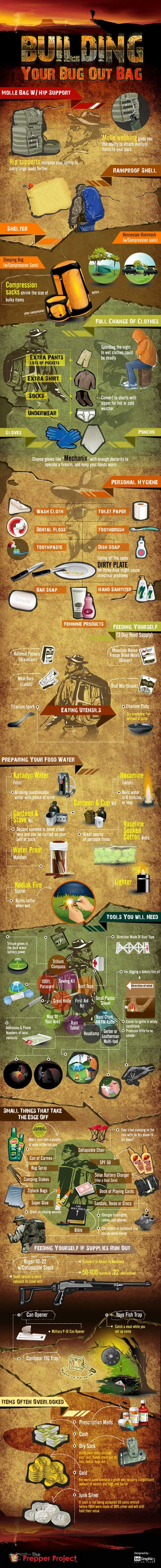 Bug Out Bag Contents-Should there be any unexpected disaster to occur, are you confident enough to face it and leave home well prepared? This is an infographic about how to build a bag out bag. It simply shows which items should be inside the bag and why they are indispensable to be there such as items to prepare foods, those for personal hygiene, shelter, and many more. You'll need to equip yourself with these things for a greater advantage of surviving during disasters or emergency…
