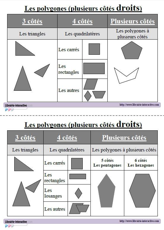 Un référent pour la classe ou pour l'élève pour connaître le nom des polygones.