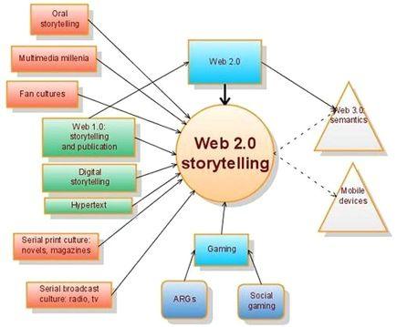 La narrativa digital y sus posibilidades | Nuevas tecnologías aplicadas a la educación | Educa con TIC