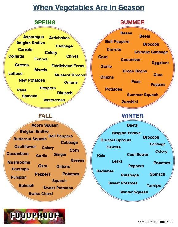 Seasonal veggies: Charts, Food Facts, Healthy Eating, Seasonsfresh Fruit, Infographic, Veggies, Healthy Recipes, When Vegetables Are In Seasons, Favorite Vegetables