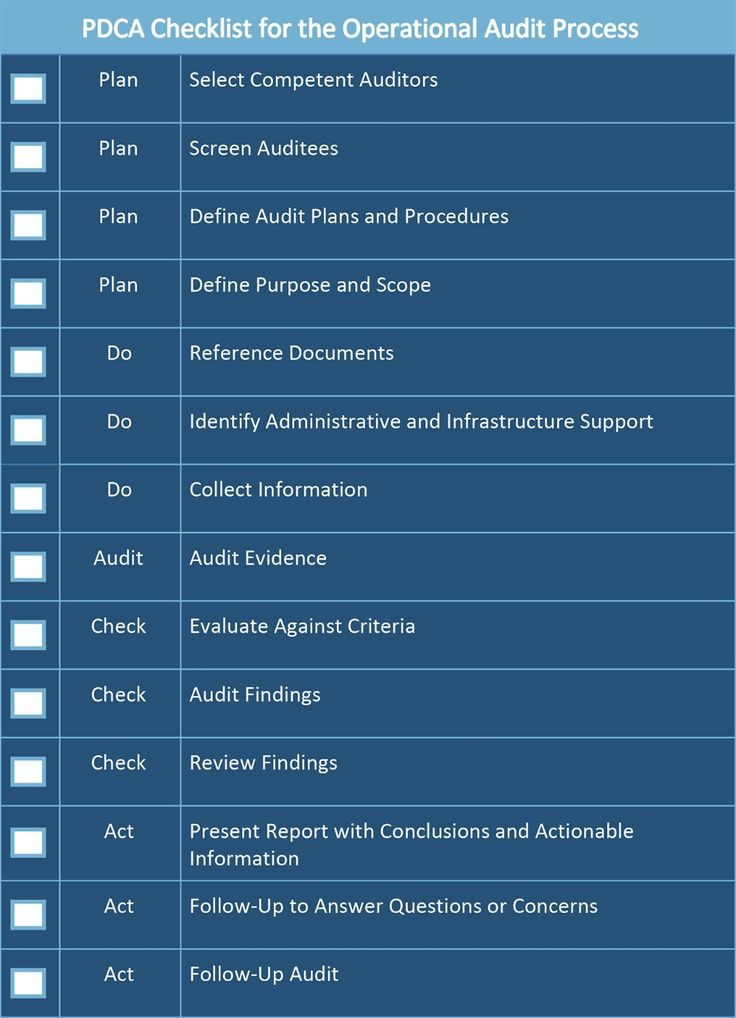 All About Operational Audits Smartsheet intended for Gmp