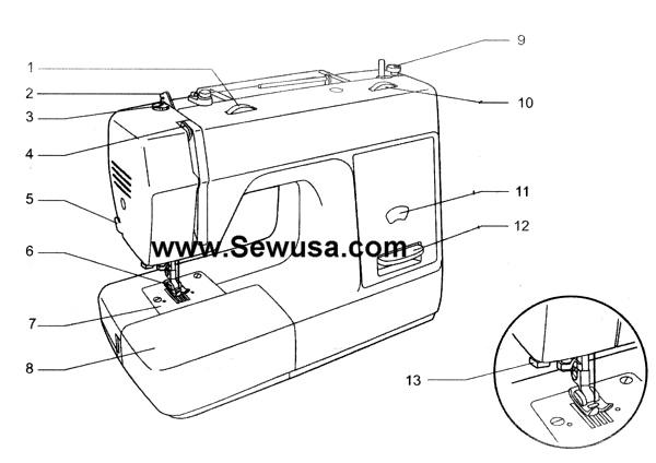 Euro pro sewing machine manual euro pro sewing machine for Euro pro craft n sew