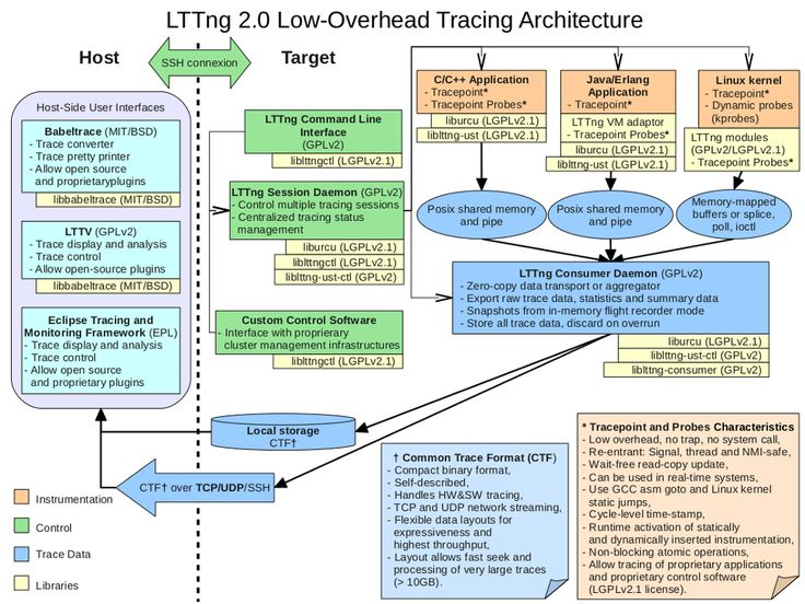 10 best software architecture images on pinterest software linux lttng overviewg 1024768 ccuart Image collections