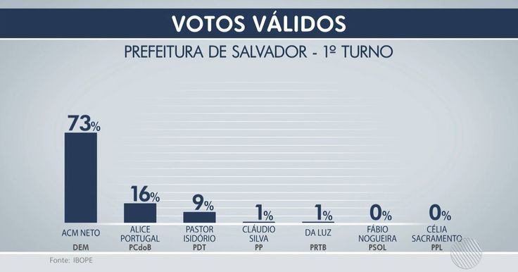 Ibope, votos válidos: ACM Neto tem 73% e Alice Portugal 16%