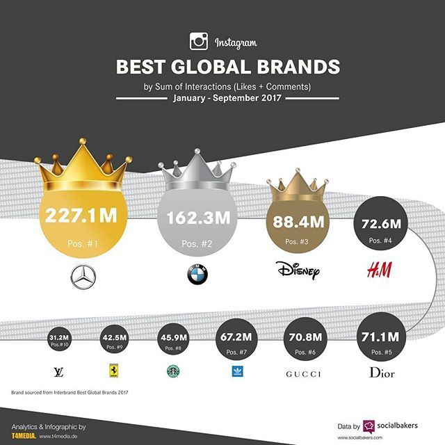 In the first three quarters 2017, @mercedesbenz was the best-performing brand in terms of Instagram interactions, followed by @bmw @disney @hm @dior @gucci @adidasoriginals @ferrari and @louisvuitton #interbrand #BGB2017 #top_brand #socialmedia #infographic #socialbakers @socialbakers @interbrand #mercedesbenz #disney #hm #starbucks #stuttgart