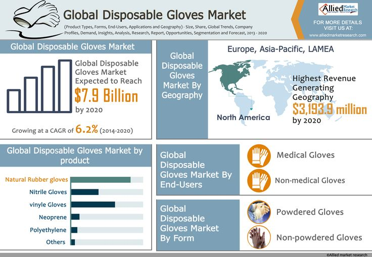 Global Disposable Gloves Market (Product Types, Forms, End-Users, Applications and Geography) - Size, Share, Global Trends, Company Profiles, Demand, Insights, Analysis, Research, Report, Opportunities, Segmentation and Forecast, 2013 - 2020