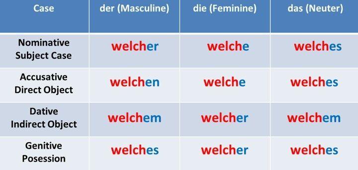 welche - Deutsch