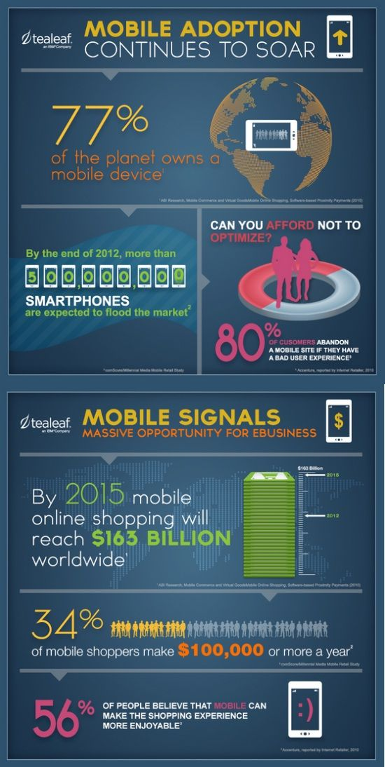 Mobile Adoption Continues to Soar