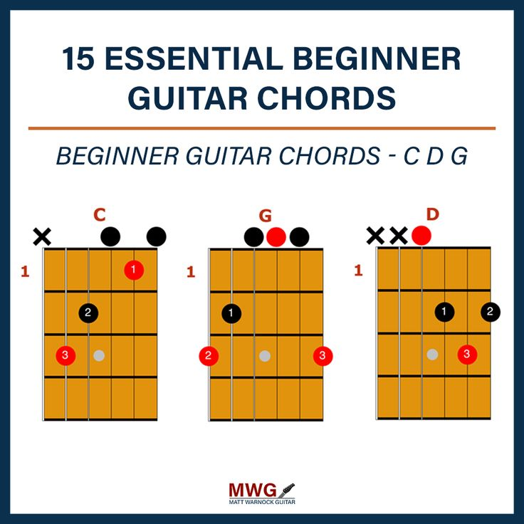 how to play c/g chord on guitar