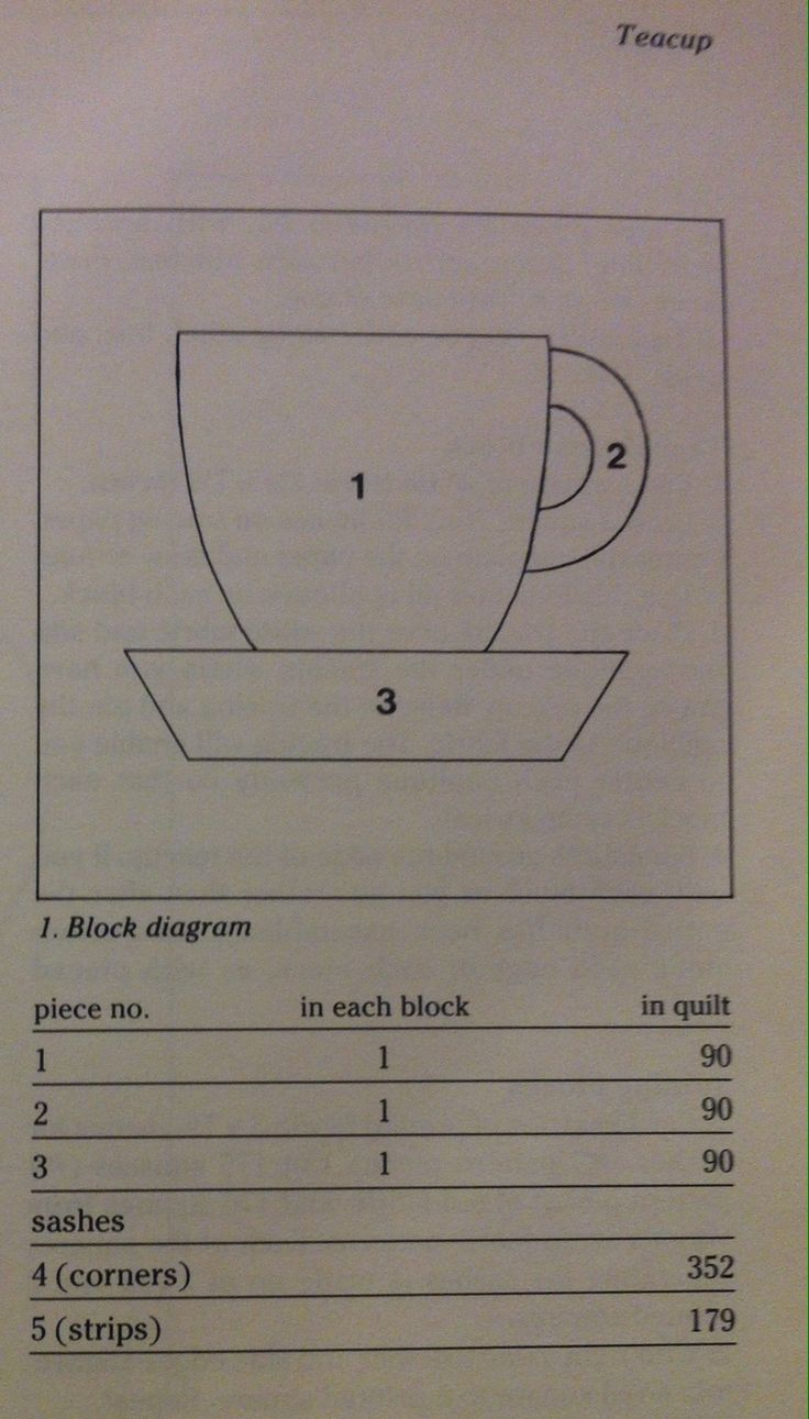 Vintage Coffee Cup quilt pattern.