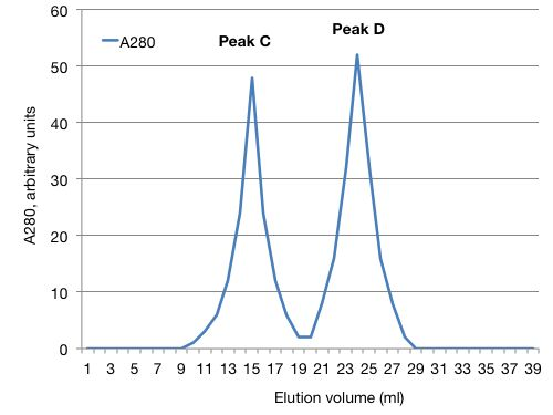 A graph. The x-axis shows elution volume in milliliters. The Y axis shows absorbance at 280 (in arbitrary units). There are two A280 peaks at 15 and 24 milliliters elution volume, labeled Peak C and Peak D respectively.