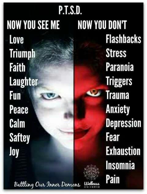 PTSD Symptoms