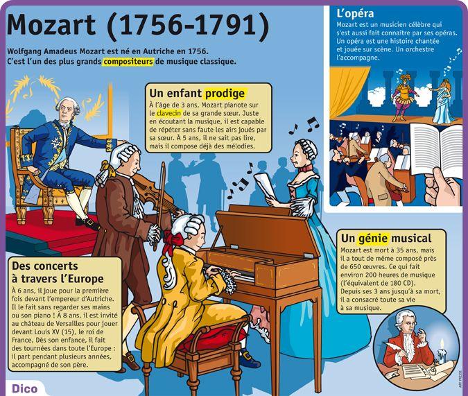 Fiche exposés : Mozart (1756-1791)