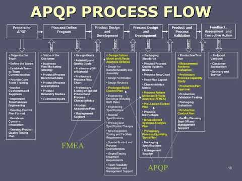 APQP Process Flow better quality | Automotive | Process ...