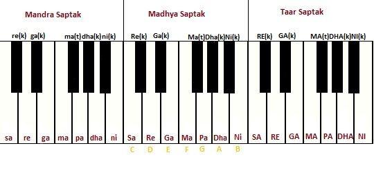 Learn Raaga Basics
