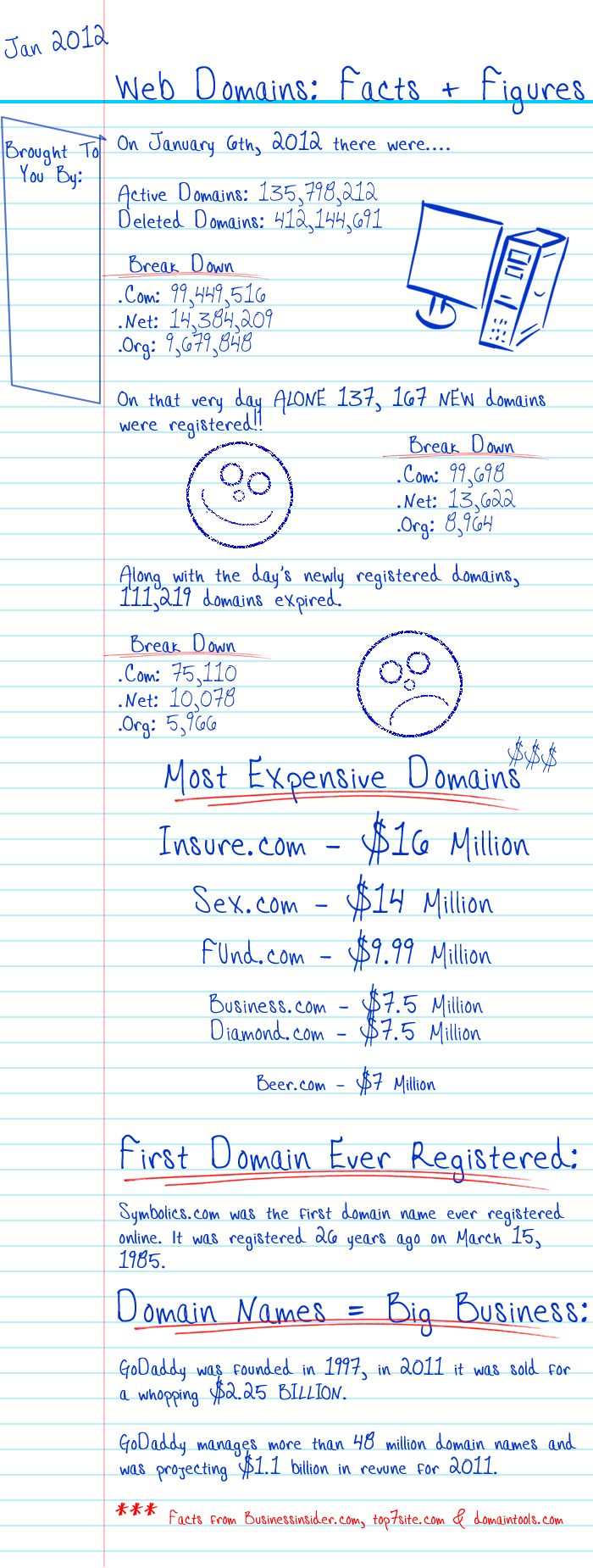 Web Domain Facts & Figures – Do You Know What the Most Expensive Domain Is?   Blogelina