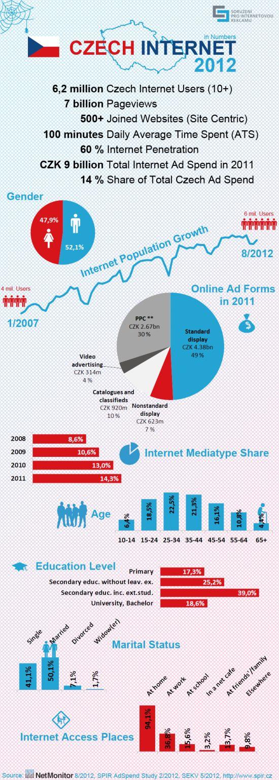Czech Internet 2012 (ČESKÝ INTERNET V ČÍSLECH – INFOGRAFIKA)
