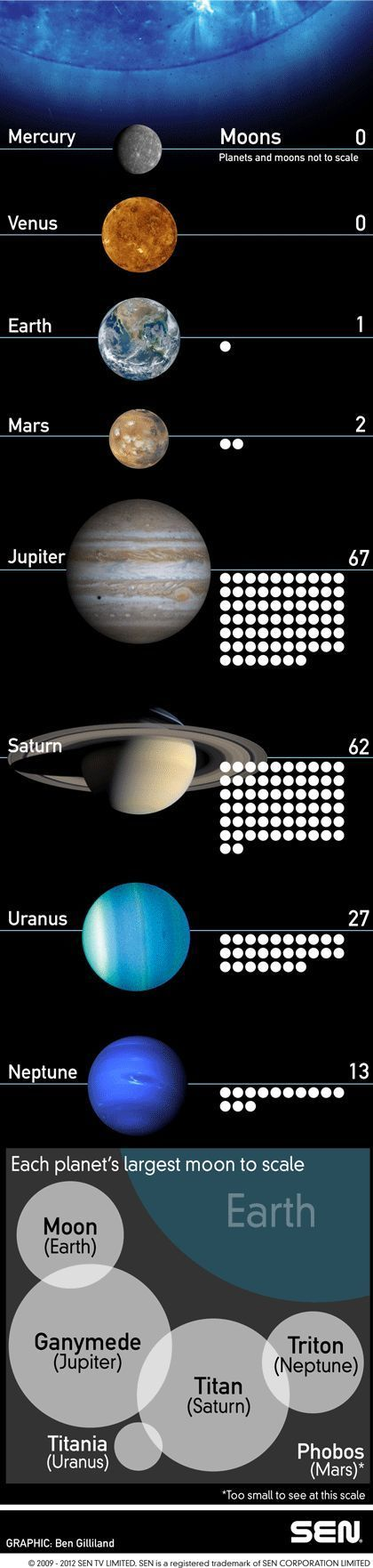 Moons and Planets of the Solar System