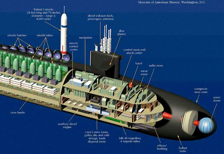 largest submarine in the us navy - Google Search
