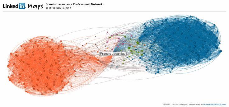 Linkedin Map of my network.