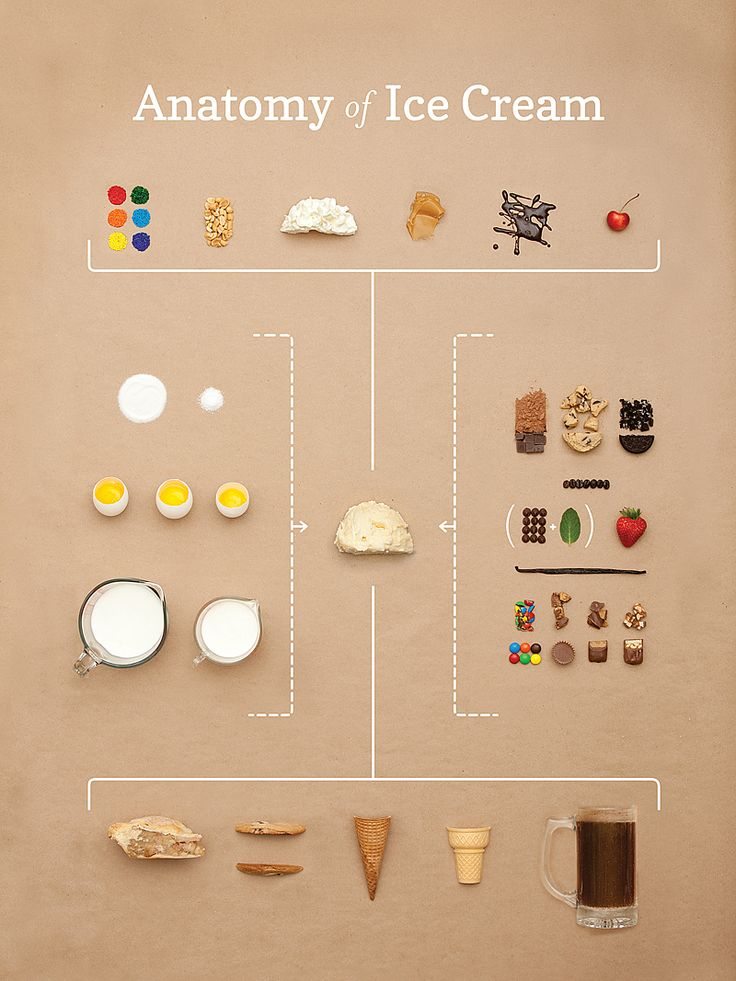 anatomy of ice cream / small batch creative - tells a complete story in pictures. leads your eye through the graphic. breaking down something that's already simple.