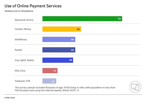 [2015] Use of Online Payment Services. ***** The most popular online bank in Russia is Sberbank Online and the leading online wallet is Yandex.Money, with more than 72% and 35%, respectively, reporting use of these services. PayPal notably raised in the rank of payment services, joining WebMoney in the same level of popularity, while leaving Qiwi behind its competitors.