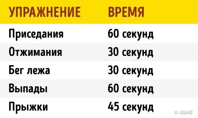 4 минуты дома заменят час тренировки в спортзале. Обсуждение на LiveInternet - Российский Сервис Онлайн-Дневников