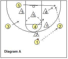 Simple 2-3 zone offense - attacking the zone -  Coach's Clipboard #Basketball Coaching
