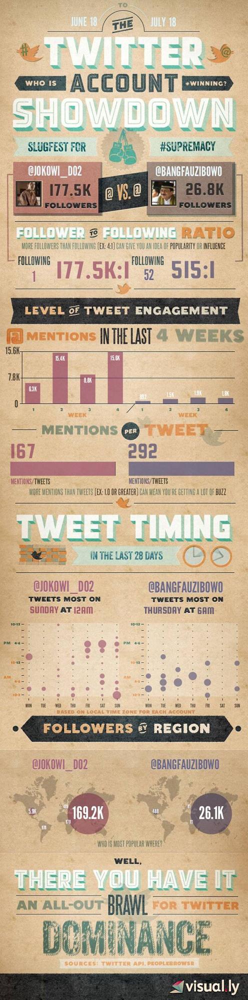 """Infografis """"Duel"""" Fauzi Vs Jokowi di Linimasa by @salingsilang @enda"""