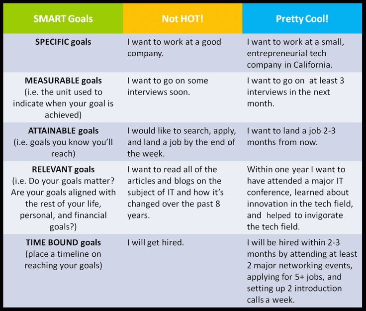 smart goal format examples