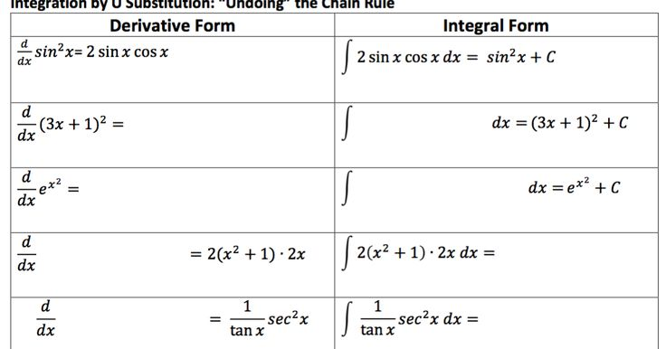 Undoing the Chain Rule: Intro to U Substitution in AP Calculus