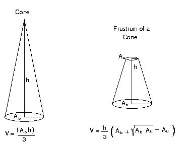 Frustum Of A Cone Formula Layout Fold Design Pinterest